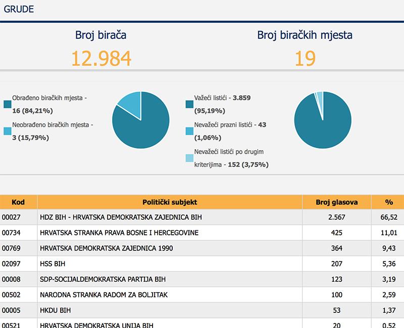 izborigr2016-210-1